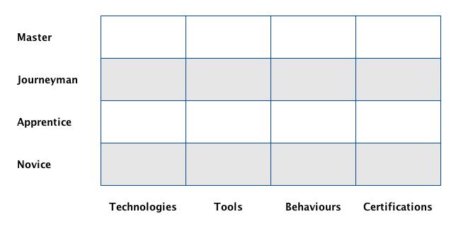 Craftsman Framework Example