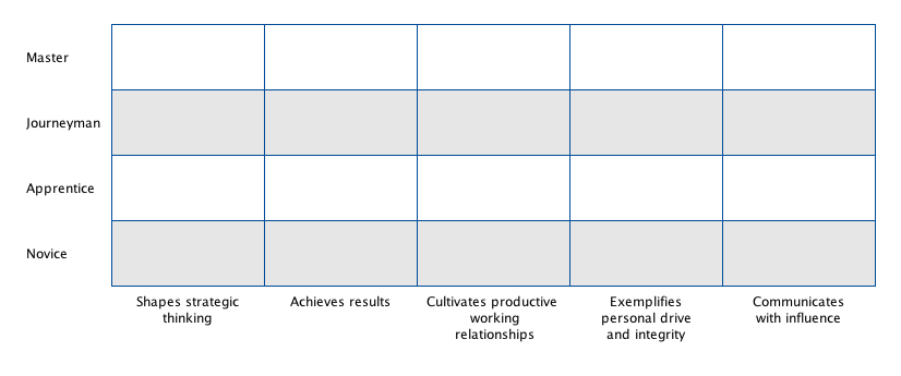 Craftsman Framework ILS