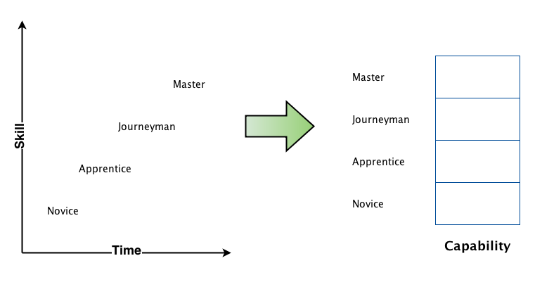 Craftsman Model to Framework