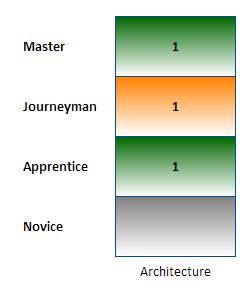 CraftsmanModelStandard